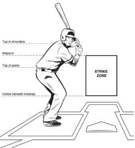 Baseball's Current Strike Zone