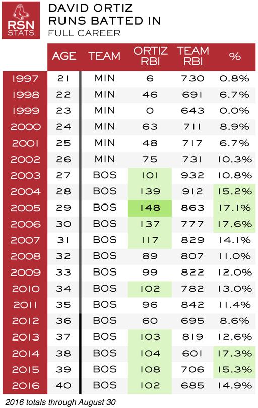 Ortiz career RBI