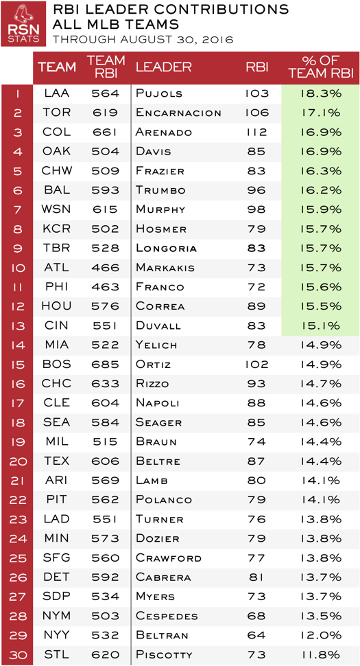 RBI Leader Contributions, All MLB Teams, Through August 30, 2016