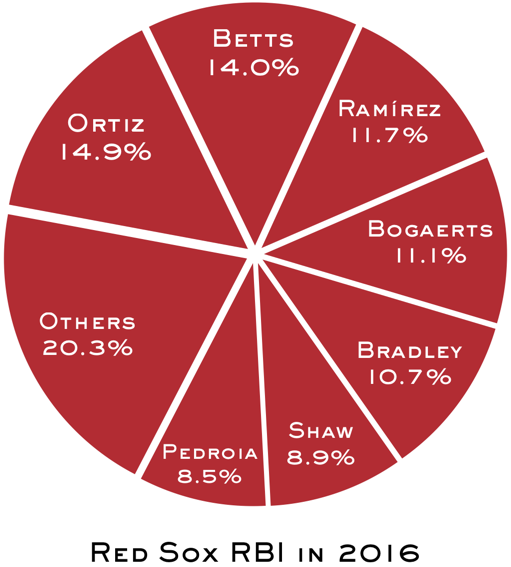 Red Sox RBI in 2016