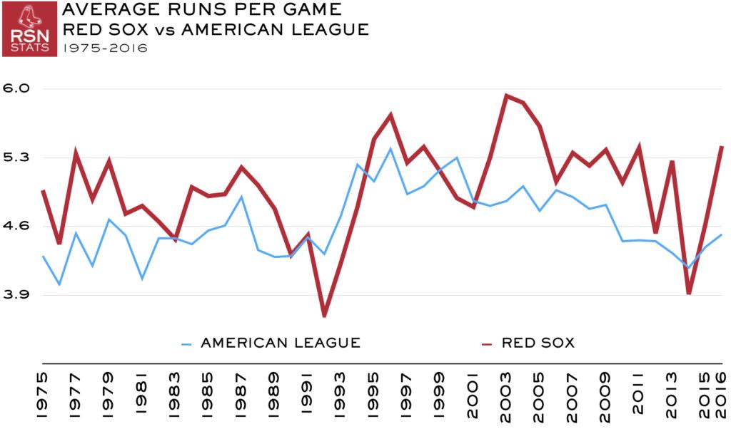 Average Runs Per Game, Red Sox vs AL, 1976-2016