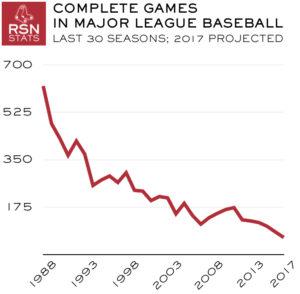 MLB Complete Games, Last 30 Seasons