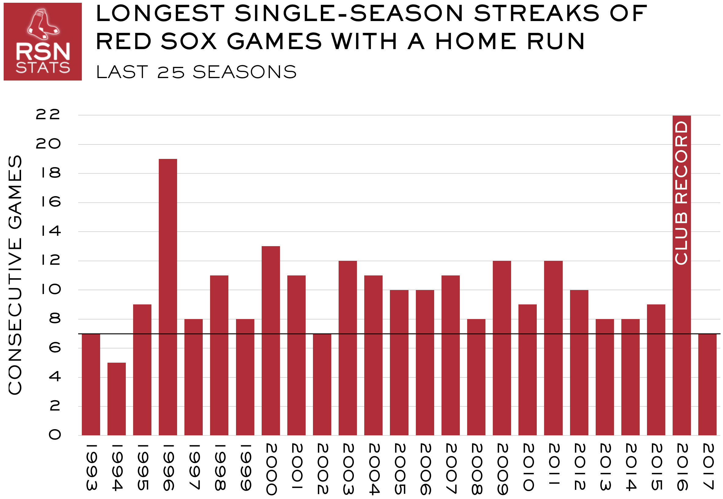 Red sox hr streak at 15 year low rsnstats ccuart Image collections